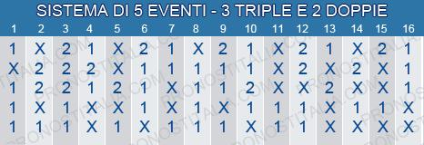 sistema scommesse 3 triple 2 doppie