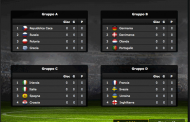 Scommesse Euro 2012 Quote Bwin antepost
