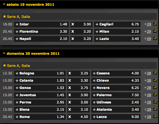 quote Serie A Bwin