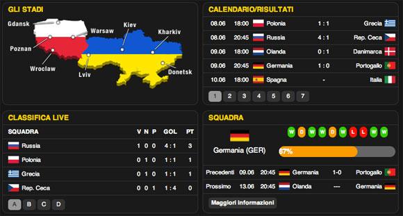 Statistiche Euro 2012 Bwin